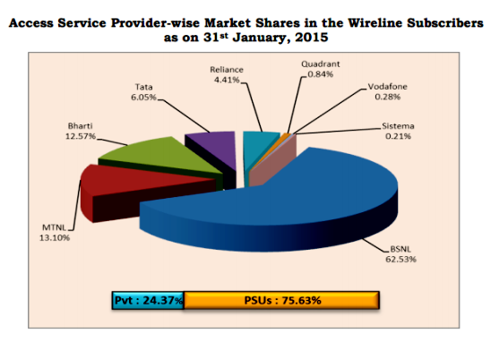 wired-telephone-market-share-january-2015