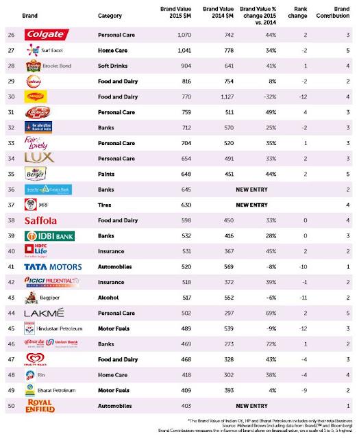 インド企業 ブランド価値 ランキング 2015