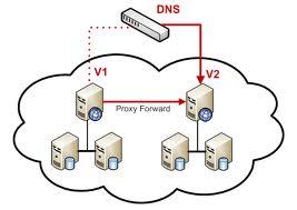 Cara Mempercepat Koneksi Internet Dengan Mengganti DNS