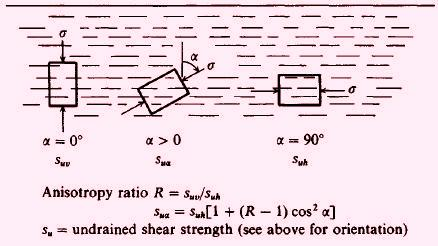 Undrained shear strength for anisotropic soils