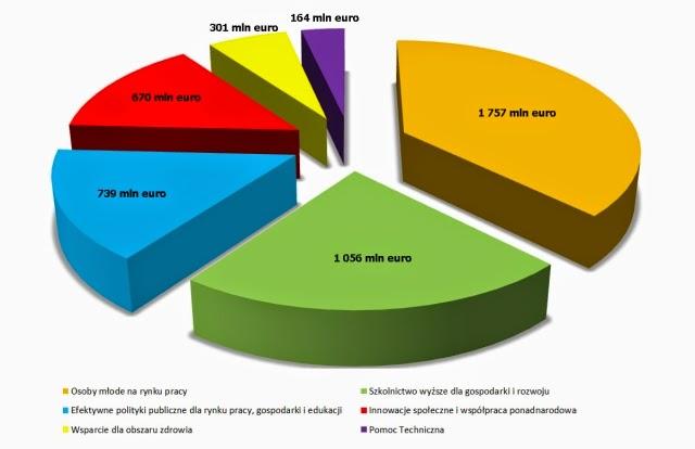 Budżet POWER na lata 2014 - 2012 - źródło Ministerstwo Infrastruktury i Rozwoju