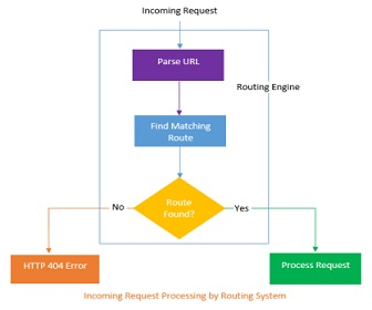 asp.net mvc incoming request procesing by routing system