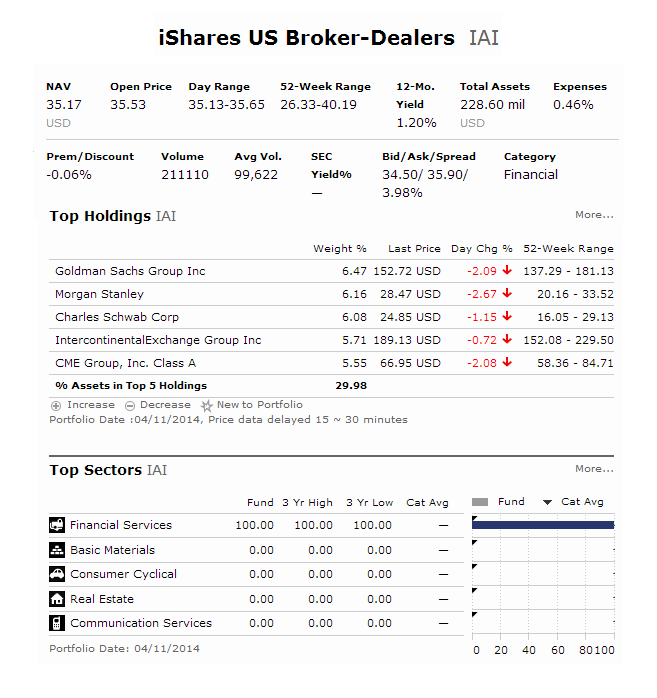 iShares US Broker-Dealers ETF (IAI)