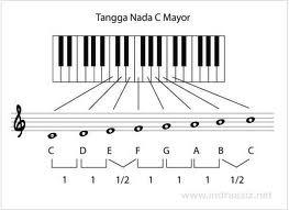 Image Result For Artikel Teori Dasar Musik