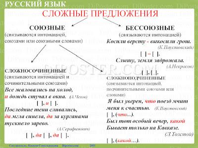 Сложные предложения Наглядное пособие по русскому языку.