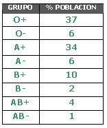 Distribución de los grupos sanguíneos