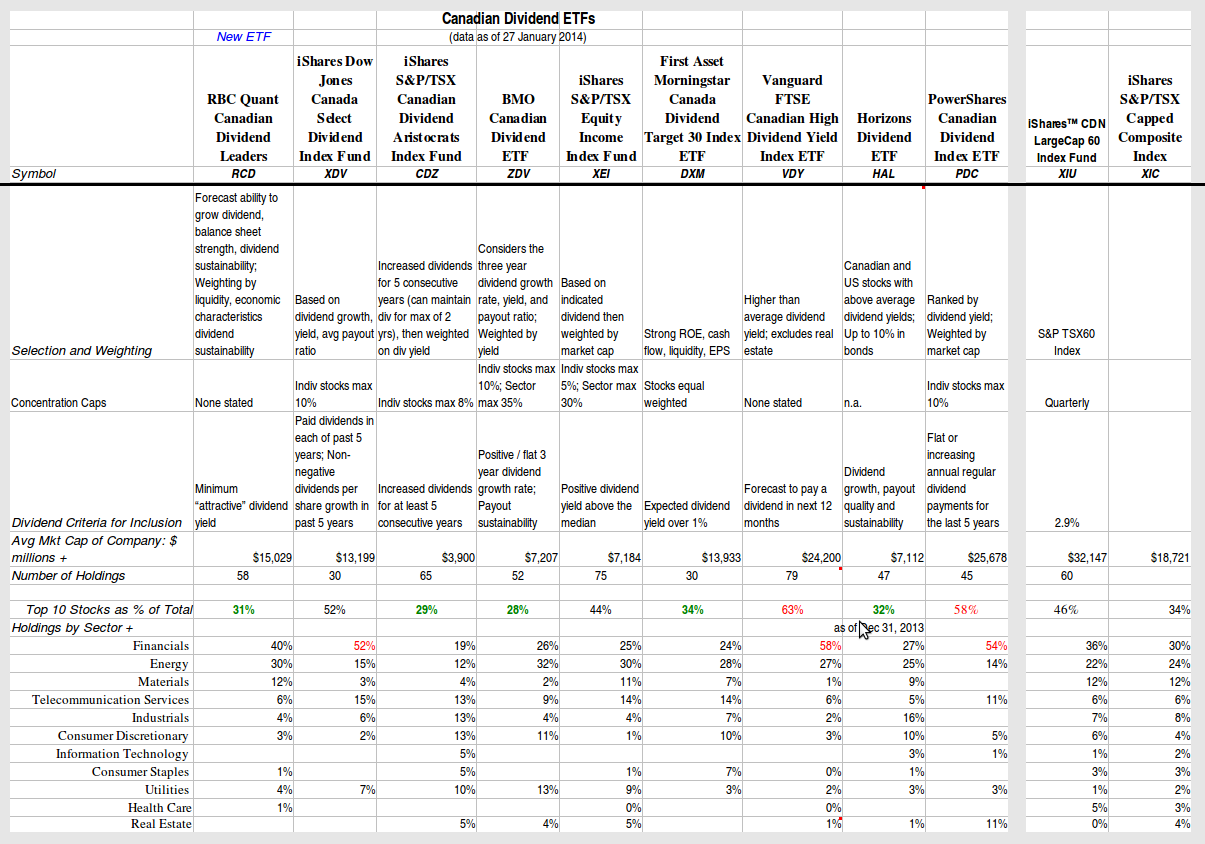 Vanguard FTSE Canadian Capped REIT Index ETF (TSX: VRE)