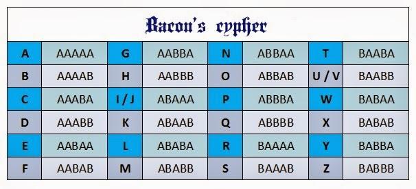 Bacon's cypher.