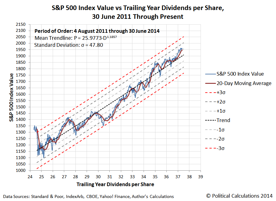 S&P 500 Index Value vs Trailing Year Dividends per Share, 30 June 2011 Through 30 June 2014, Snapshot on 30 June 2014