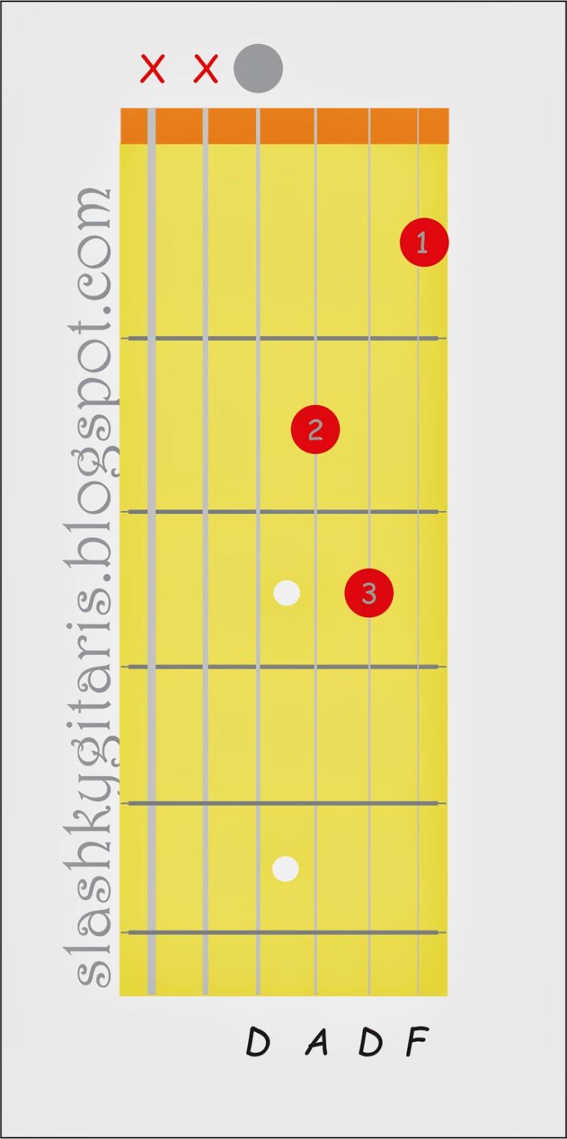 belajar chord gitar, belajar gitar, belajar gitar pemula, belajar kunci gitar, kunci D mayor, kunci gitar, Kunci D minor,
