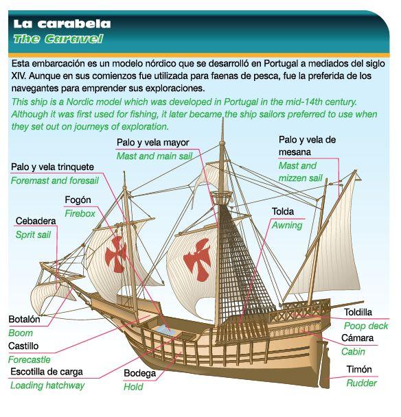 Blog de 6 a carabelas - Todo sobre barcos ...