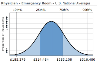 Emergency Medicine Physician Salary