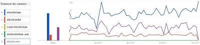 Grafic studiu cuvinte cheie in google trends