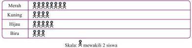 Soal Matematika SD Kelas 6 - Latihan Bab 7