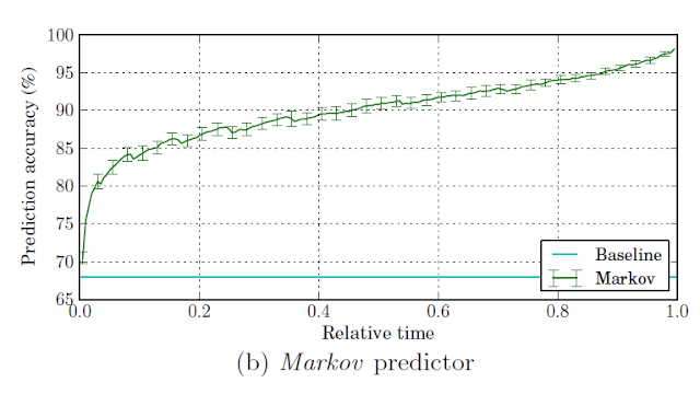 Markov predictor