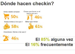 el 85% de usuarios hacen Checkin algunas vez