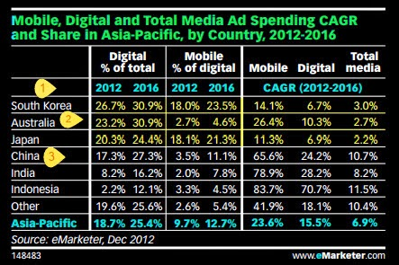 """total media spending   by mobile and digital by asia pacific nations """