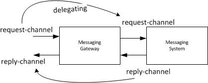 Travel of Software Developer: Understand Spring Integration's Gateway