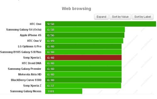 Buona autonomia per la batteria del Xperia L che garantisce quasi 7 ore di navigazione sul web