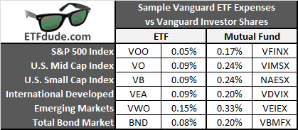 Comparing Vanguard expense ratios for large, mid, small, international, emerging markets, and bond funds.