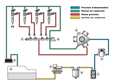 les circuits basse pression l 39 injection hdi. Black Bedroom Furniture Sets. Home Design Ideas