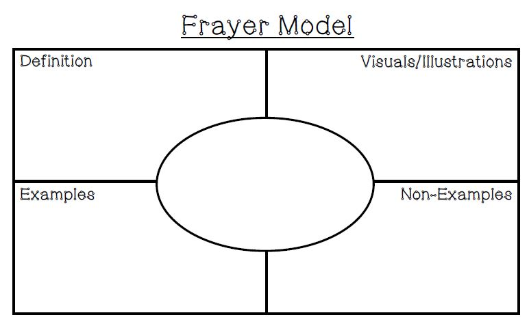 cell transport lessons tes teach rh tes com blank frayer diagram template frayer model research