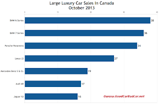 Canada large luxury car sales chart October 2013