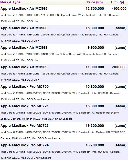Harga Macbook Pro Dan Macbook Air Baru Juni 2012