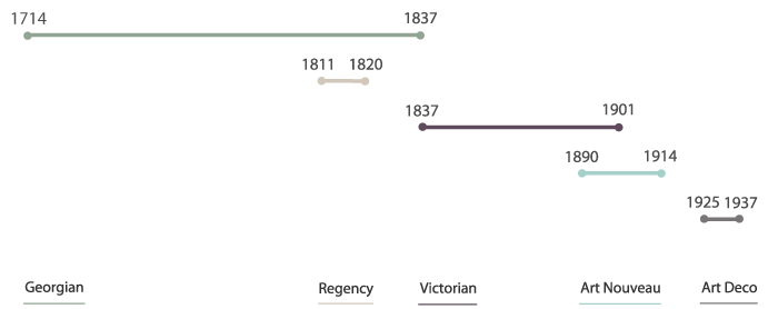 Willow and Stones Domestic architectural timeline 1714 - 1937