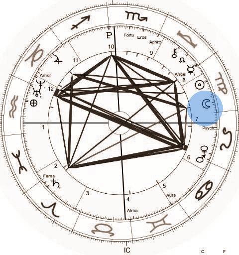 a lua e carreira astrologia