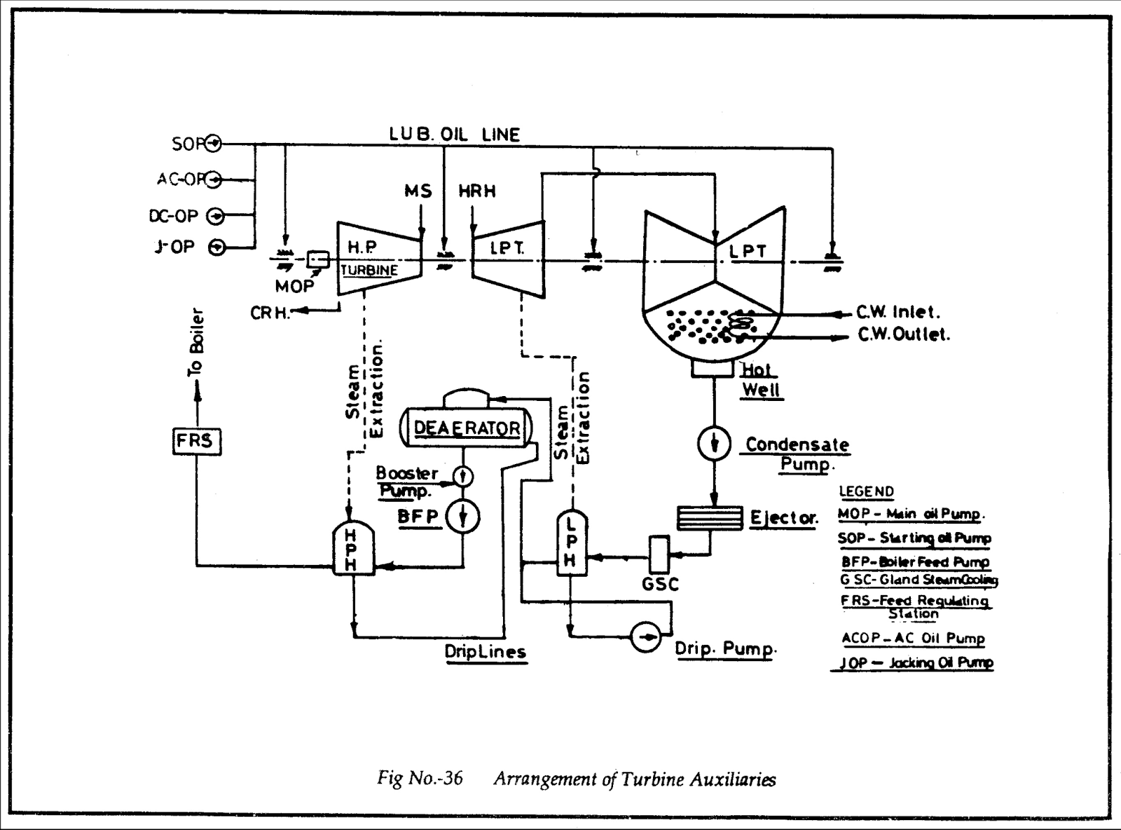Hp Lp By Pass System All About Power Plant 500 Mw Diagram Arrangement