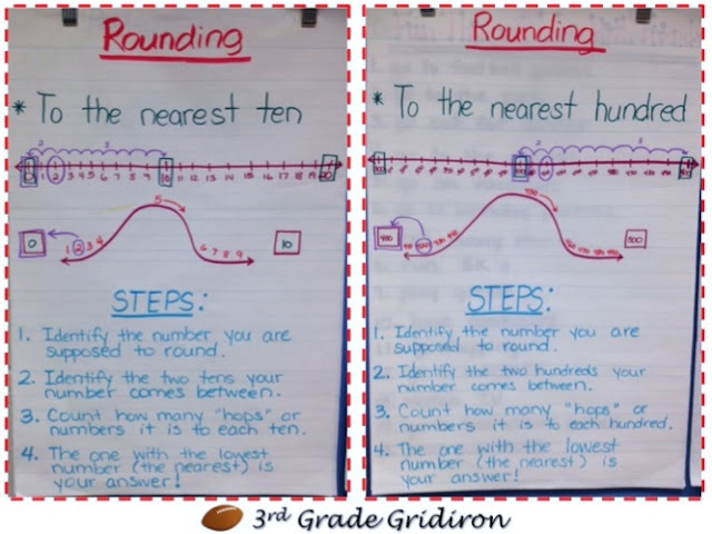 Anchor Charts in Kindergarten http://iloveteachingblogs.com/sites/rounding-anchor-charts