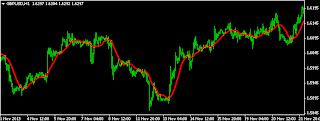 market forex