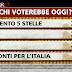 Ballarò ecco il sondaggio elettorale Ipsos sule intenzioni di voto degli italiani