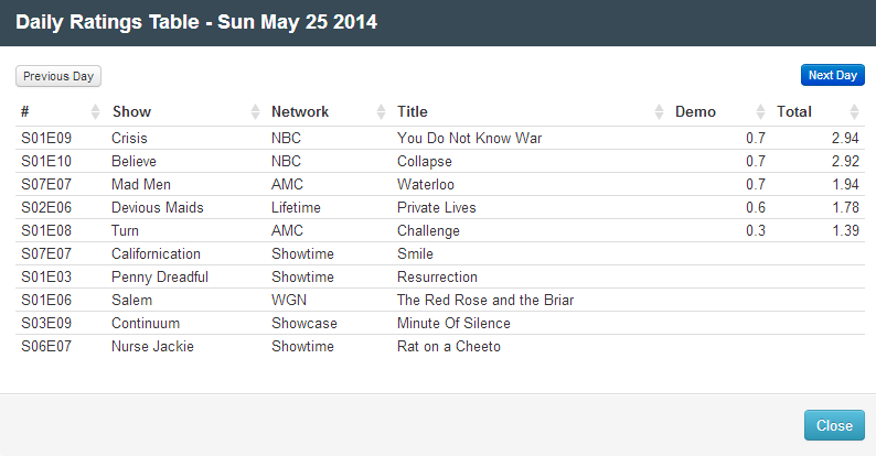 Final Adjusted TV Ratings for Sunday 25th May 2014