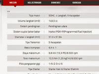 Harga dan Spesifikasi New Honda MegaPro FI Terbaru