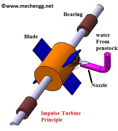 Principle Of Impulse Turbine