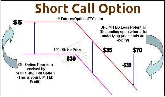 Option trade call put