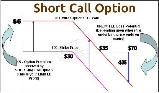 Payoff diagram fx options