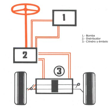 los elementos de la palanca: