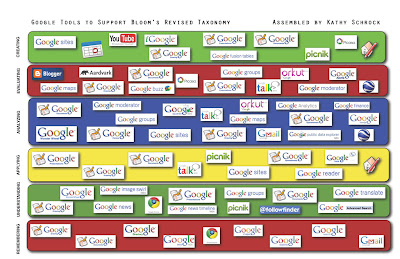 Bloom's Taxonomy - Using Google tools