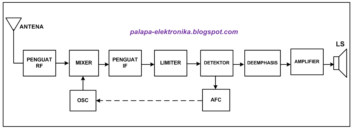 Palapa elektronika diagram blok radio fm diagram blok radio fm ccuart Images