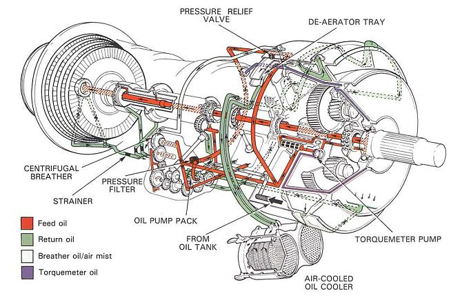 Model Aircraft A Pressure Relief Valve Type Oil Systempressure