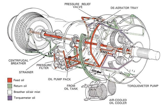 Model Aircraft A Pressure Relief Valve Type Oil System