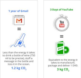 Illustration 'Energieverbrauch von Google Mail im Vergleich zur Flaschenpost