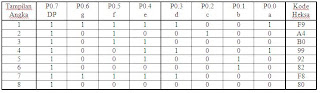 Tabel Kode Heksa 7Segmen
