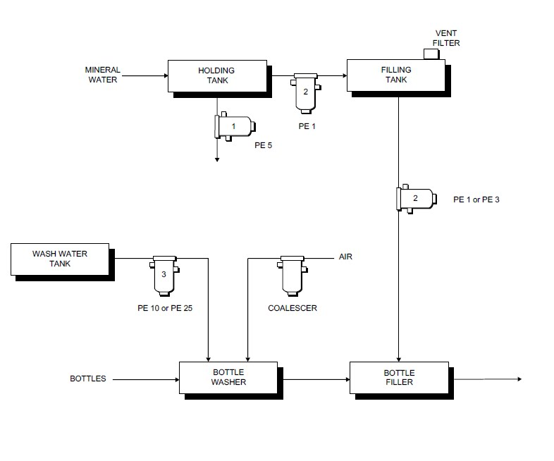Process Flow Sheets Purified Water Production Process With Flow Chart