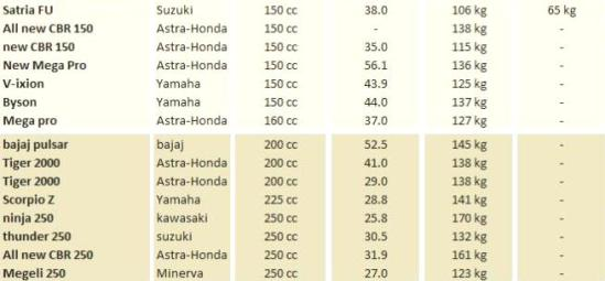Perbandingan Konsumsi BBM Yamaha,Honda,Suzuki,Kawasaki