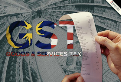 Goods and Services Tax (GST) Implementation