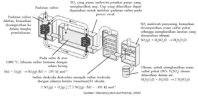 Pembuatan asam sufat melalui proses kontak
